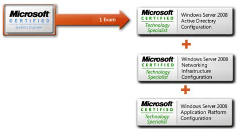 it academy value microsoft certified solutions expert microsoft