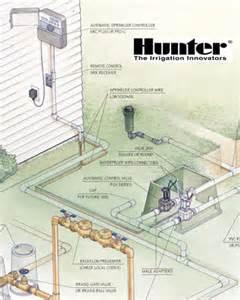 The Best Faucet Water Filter Sprinkler Com Sprinkler System Overview