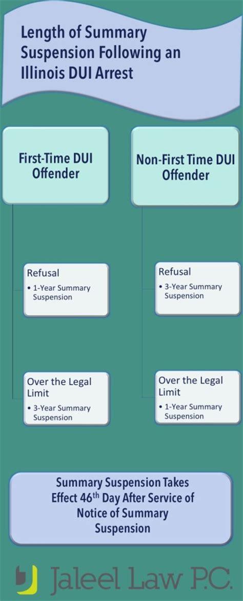 Sealing Criminal Dui Record In Illinois Illinois Statutory Summary Suspension Jaleel P C
