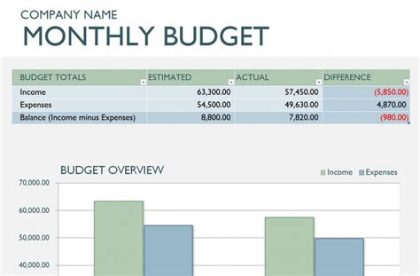 templates for business budget in excel monthly business budget template business montly budget