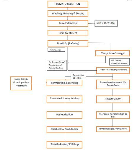 schematic vs layout blueraritan info process flow diagram tomato ketchup blueraritan info at