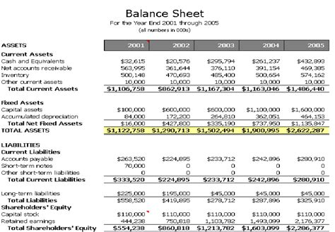 Balance Sheet Account Section by Accounting Manual February 2012