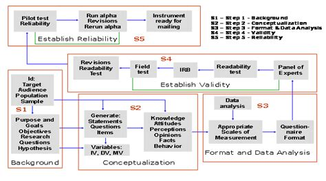 expert questionnaire design tips for developing and testing questionnaires instruments