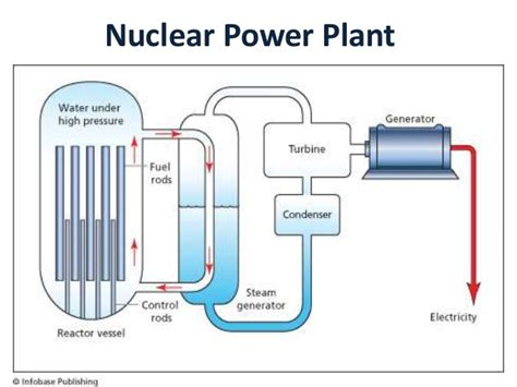 diagram of how a nuclear power plant works diagram of nuclear reactor diagram of nuclear bomb