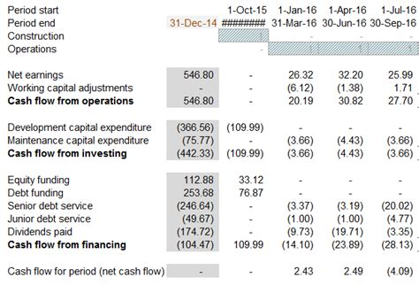 sle cash flow for project features of a cash flow waterfall in project finance