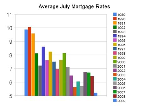 putting interest rates into perspective las vegas