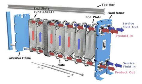 the six basic types of liquid cooling systems compressed