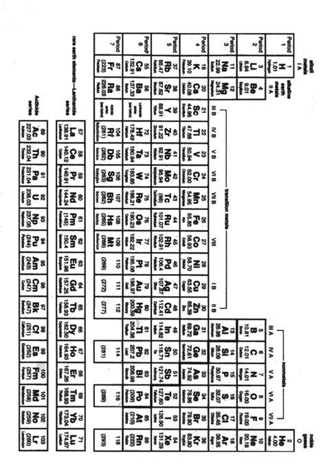 printable periodic table ap chem full printable periodic table