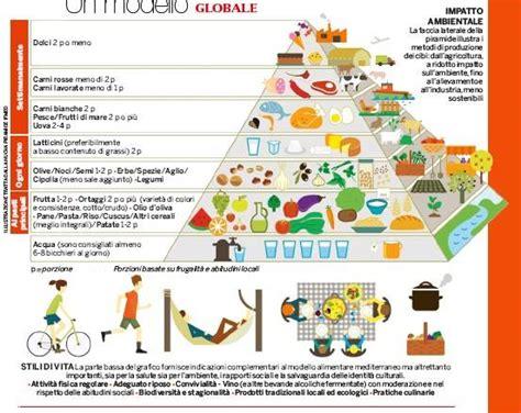 nuova mediterranea nuova piramide della dieta mediterranea sostenibile www