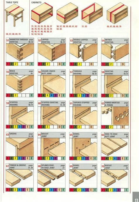 joints good diagrams visualizations woodworking