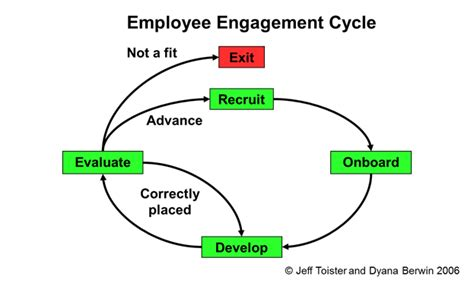 employee engagement through effective performance management a practical guide for managers books using the employee engagement cycle toister performance