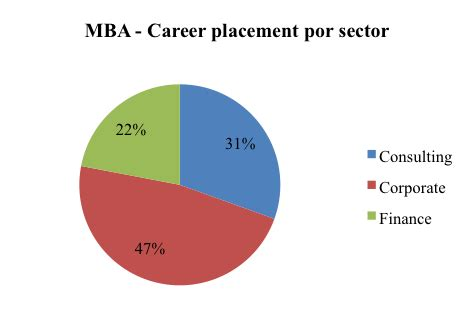 Mim Vs Mba by Master In Management Mim Vs Master In Business