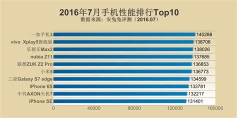 antutu publikuje ranking najwydajniejszych smartfonow  lipca tabletypl