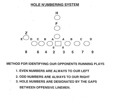 football holes diagram offensive line diagram offensive free engine image for