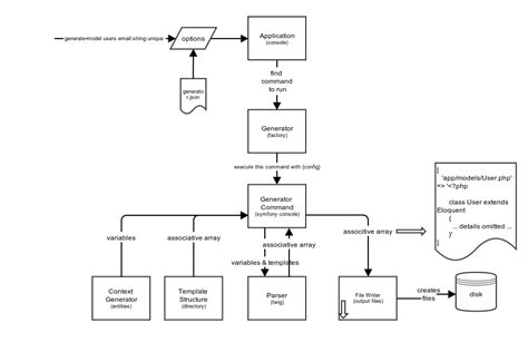 flow chart generator github definitely246 generator generator and templating