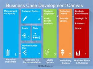 Business Development Presentation Template by Sharedynamics Present A Winning Business