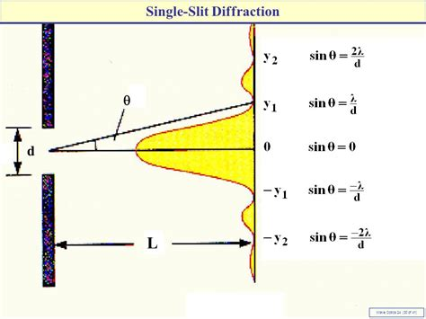 Optics Of Slit L by Chapter 24 The Wave Nature Of Light Ppt