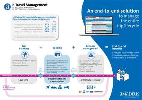 airasia yield management system amadeus platform airasia information technology system