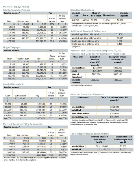 Federal Income Tax Withholding Tables by Key 2017 Federal Income Tax Rate Schedules Burke Lawton