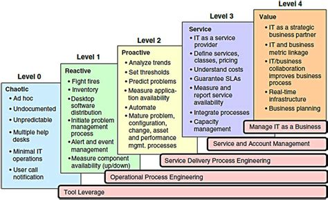 itil maturity model bing images
