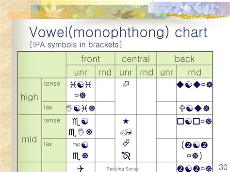 vowel pattern definition ppt phonology the sound pattern of language powerpoint