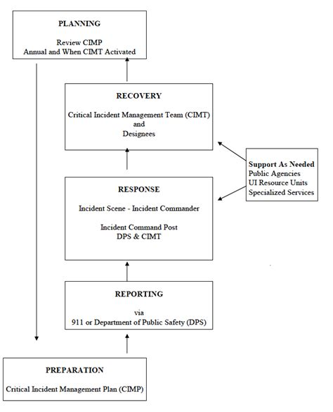critical incident management plan flow chart critical