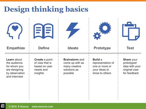 design thinking explained design thinking deep empathy and fast prototyping for