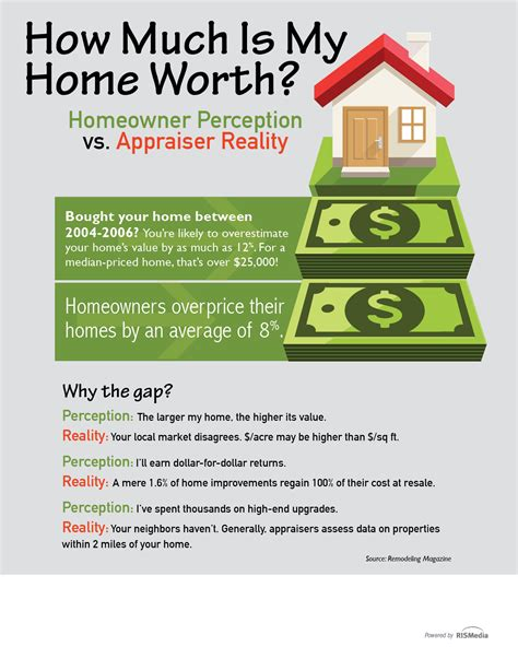 how much is my home worth rismedia