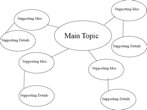 Essay Map Exle by Outlining Essays Made Simple