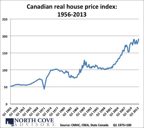 trigger 11 canadian real estate the facts