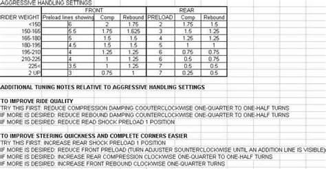 suspension tuning chart buell forum suspension set up