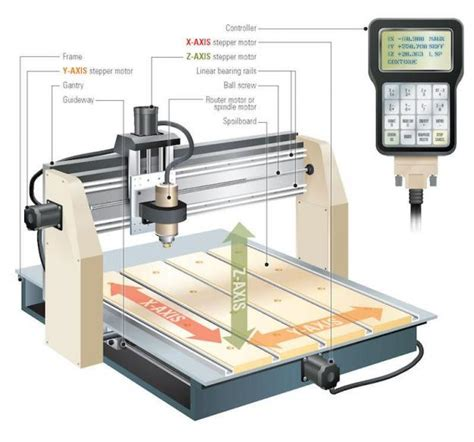 bench top cnc benchtop cnc routers