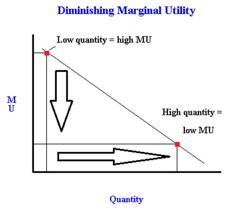 economy herald total utility and is utility maximized use the two rules of utility