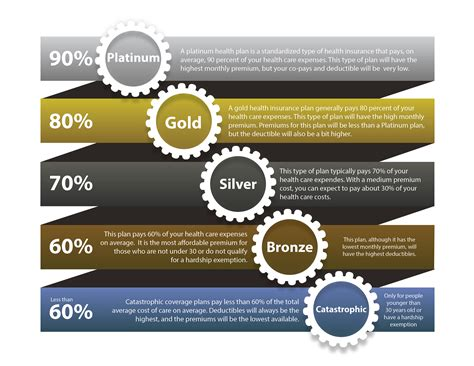 Sponsorship Letter Gold Silver Bronze what do the bronze silver gold and platinum designations