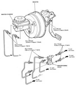 Brake System Troubleshooting Guide Repair Guides Brake System Master Cylinder