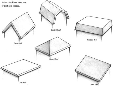 Roof Shapes Home Design Tips Up On The Rooftop