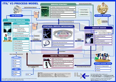 itil process templates itil v3 process model pdf new cards