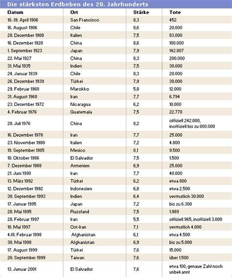 tabelle italien bild zu erdbeben die st 228 rksten beben des 20