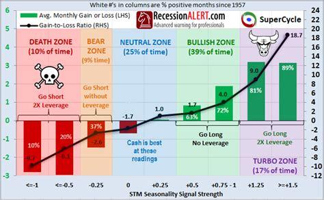 Seasonal Timing by Supercycle Seasonal Timing Methodology For The Sp 500