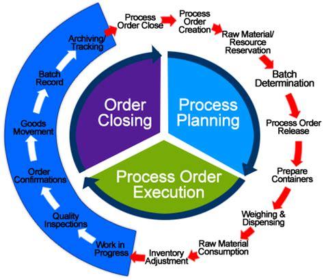 sap tutorial on pp module sap pp production planning module online training