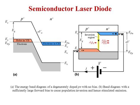 band switching diode wiki q switching a the optical cavity has a low q so that pumping takes the atoms to a high