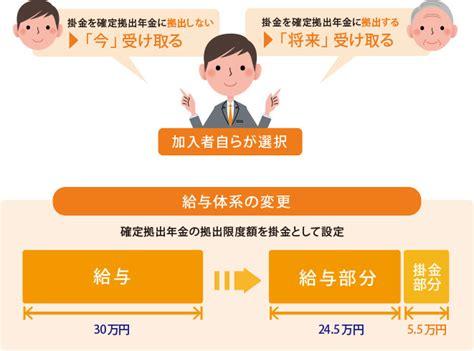 jp 401k 選択制確定拠出年金 選択制401k 導入支援コンサルティング ファイナンシャルプランナーズ花園