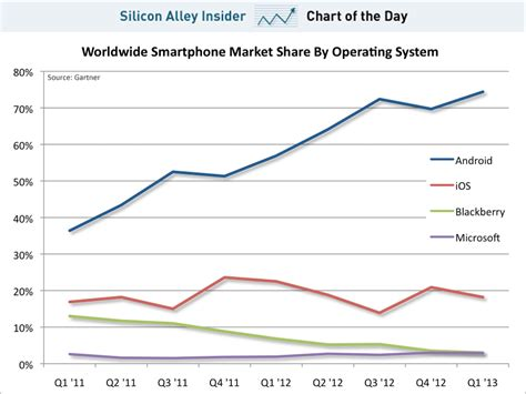 chart of the day the chart of the day the iphone s market share is dead in the