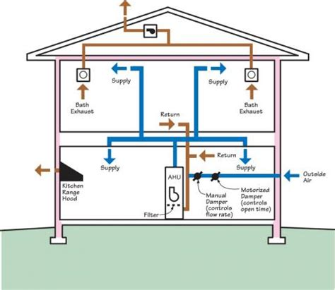 how to design home hvac system ducted returns building america solution center