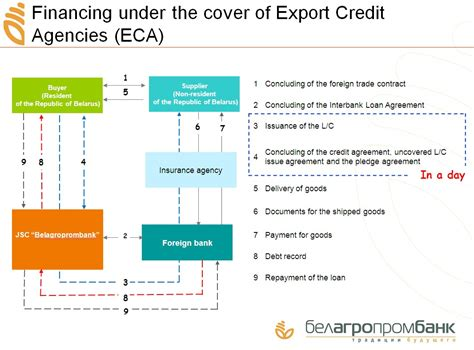 Export Finance Letter Of Credit Eca Covered Financing Belagroprombank
