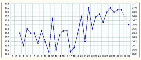 body temperature swings виды графиков базальной температуры