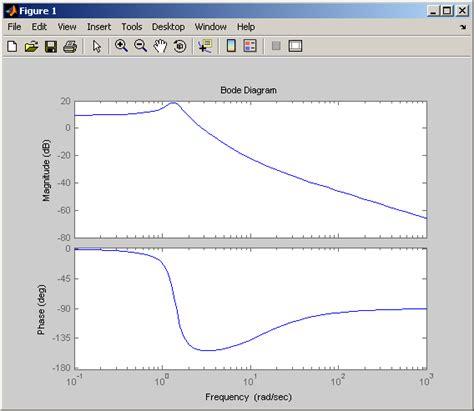 Bode Plot Drawer by Matlab Program To Plot Bode And Root Locus Plot For The
