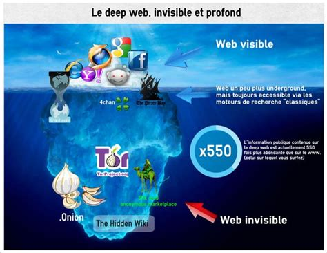 tutorial deep web links le deep web le c 244 t 233 obscur de la toile internet tips