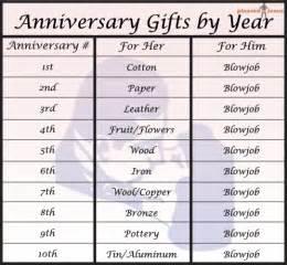 wedding anniversary gifts wedding anniversary gifts chart