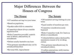 congress house of representatives senate ppt